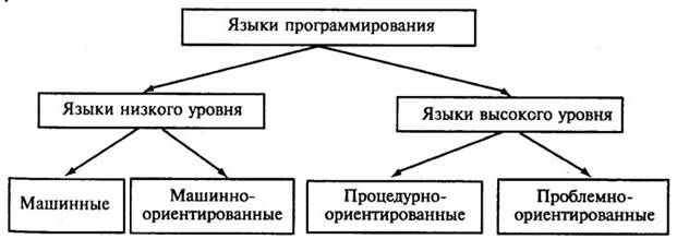 Системы автоматизации программирования Классификация языков программирования